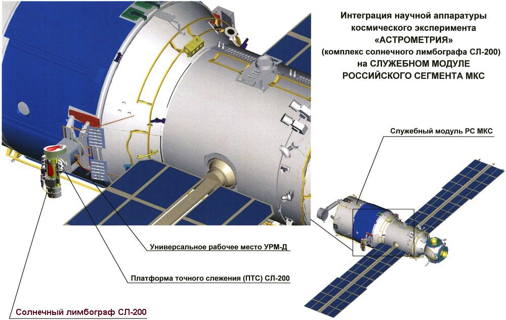 орбитальной ориентации МКС